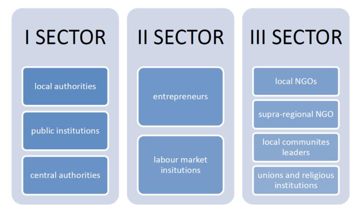 sectors_article